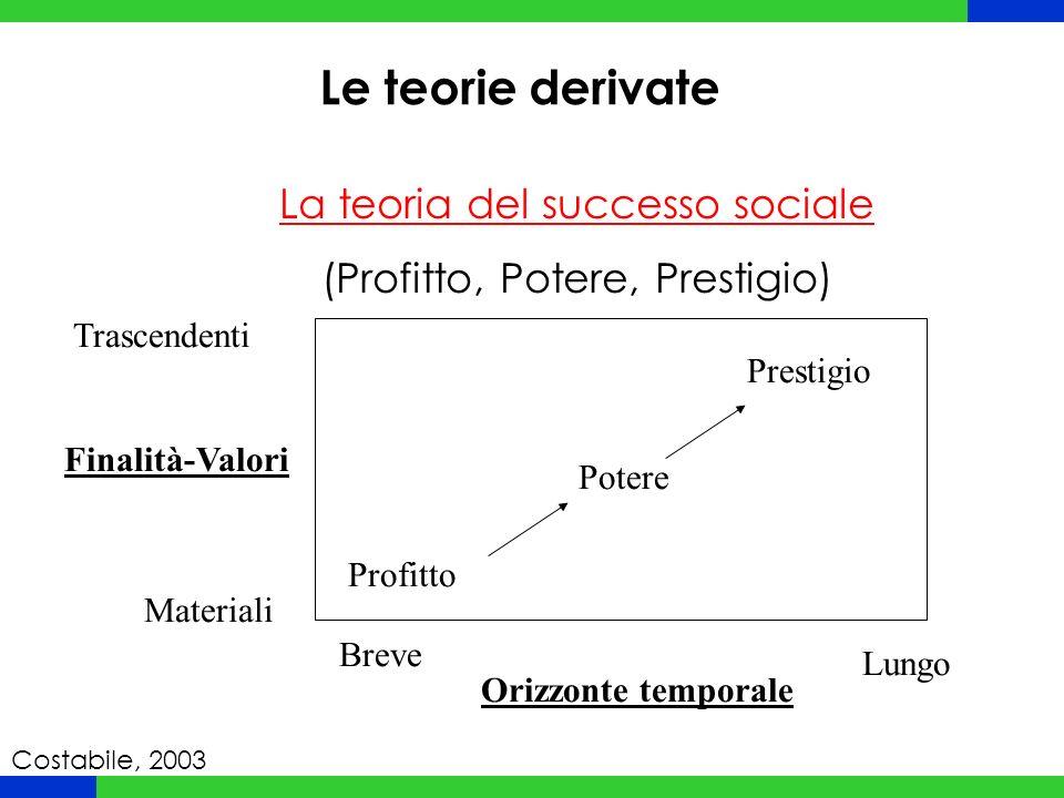 Le teorie derivate La teoria del successo sociale