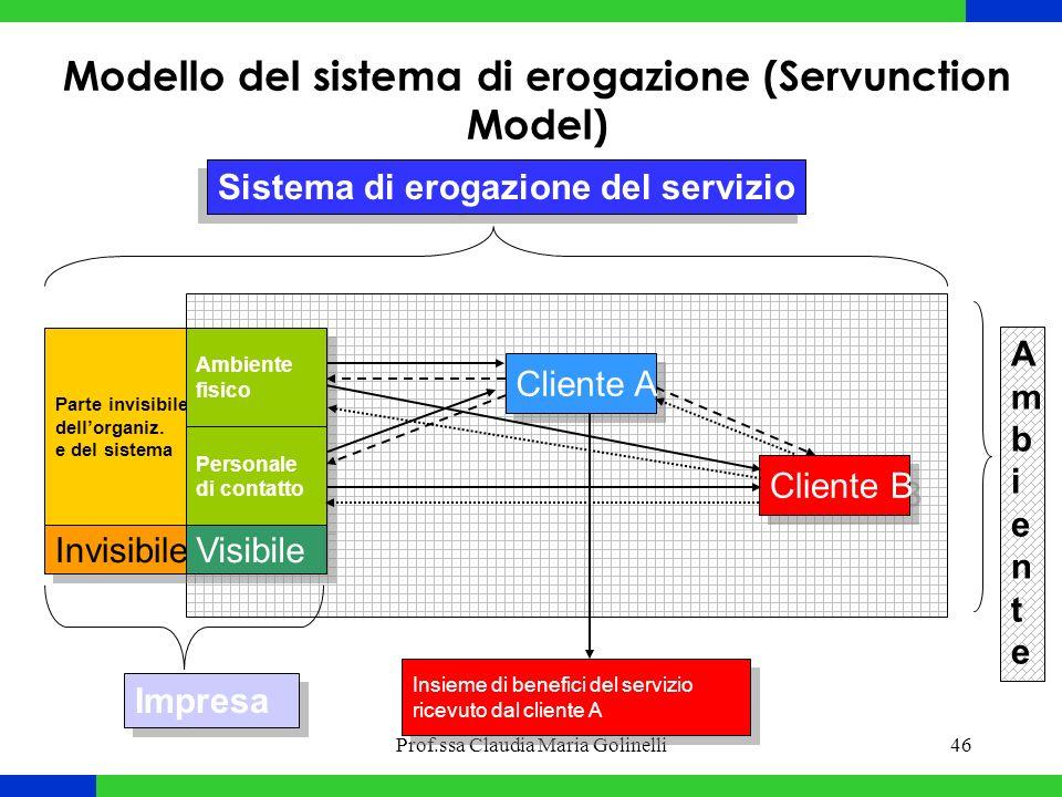 Modello del sistema di erogazione (Servunction Model)