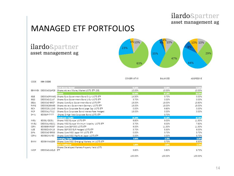 MANAGED ETF PORTFOLIOS