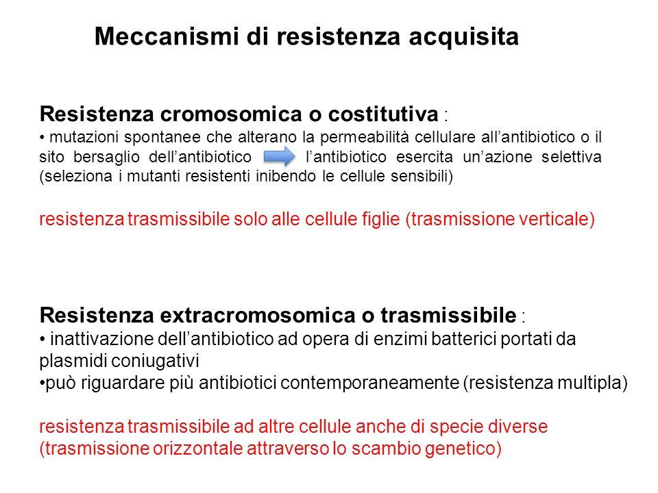 Meccanismi di resistenza acquisita