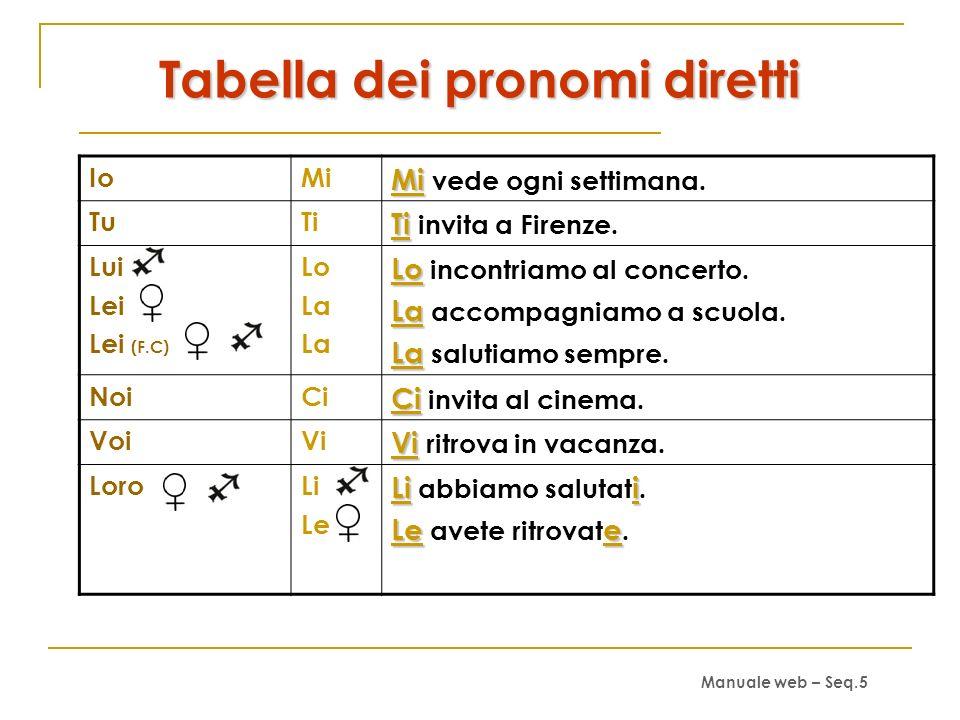 Tabella dei pronomi diretti