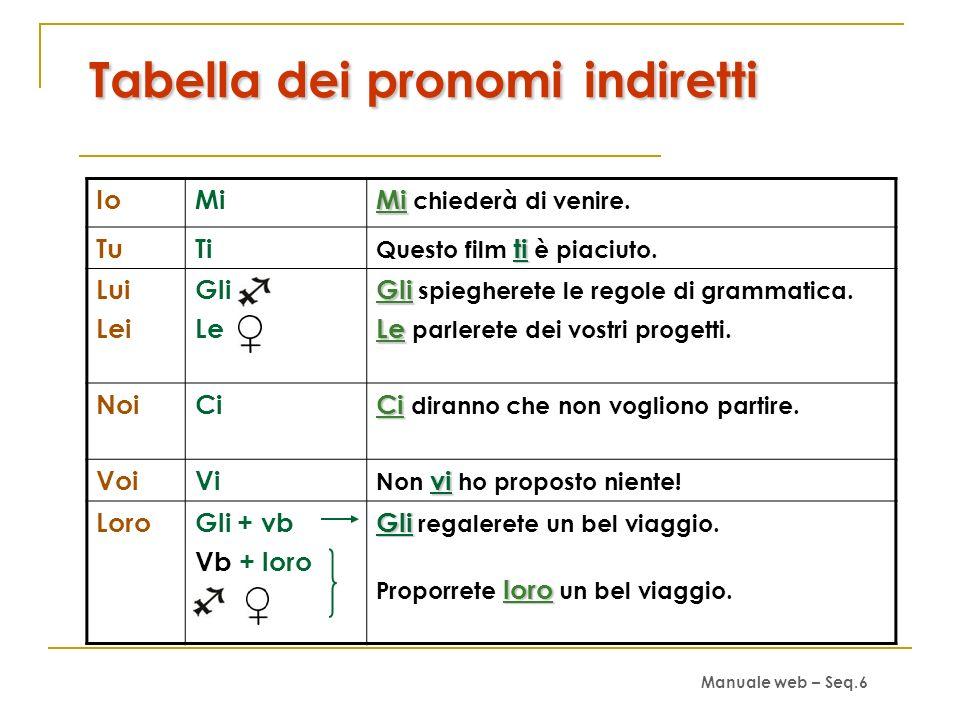 Tabella dei pronomi indiretti