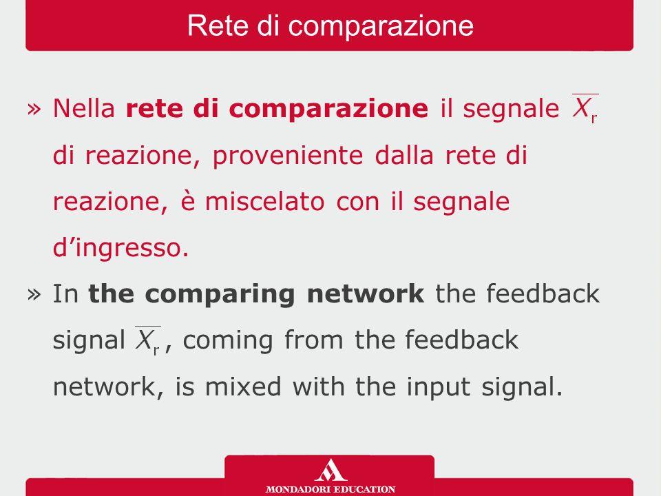 Rete di comparazione Nella rete di comparazione il segnale di reazione, proveniente dalla rete di reazione, è miscelato con il segnale d'ingresso.