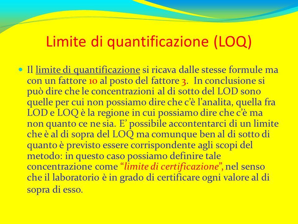 Limite di quantificazione (LOQ)