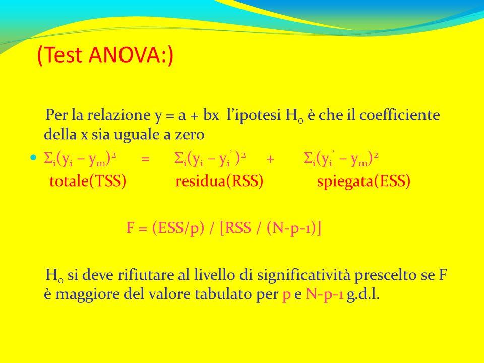 (Test ANOVA:) Per la relazione y = a + bx l'ipotesi H0 è che il coefficiente della x sia uguale a zero.