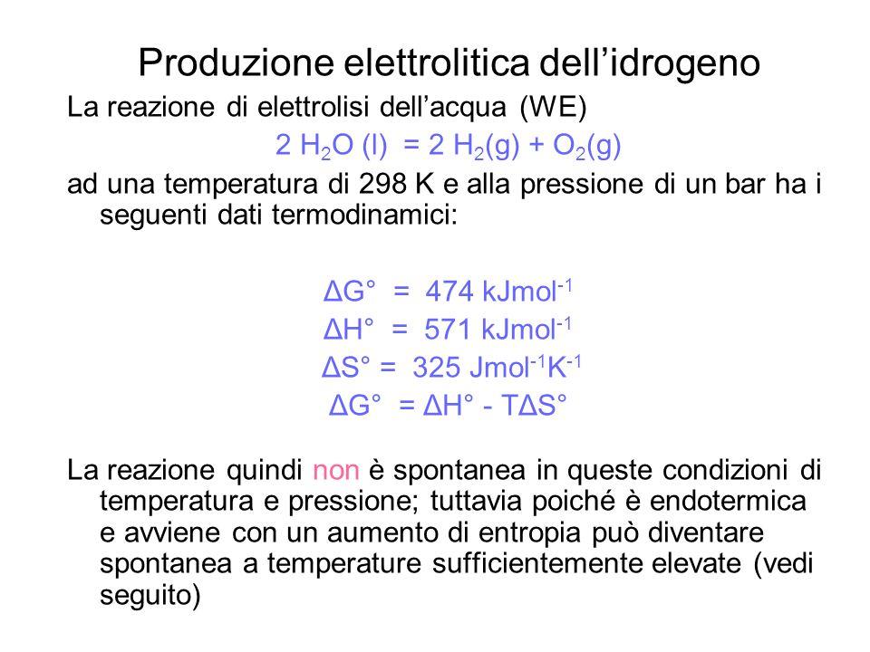 Produzione elettrolitica dell'idrogeno