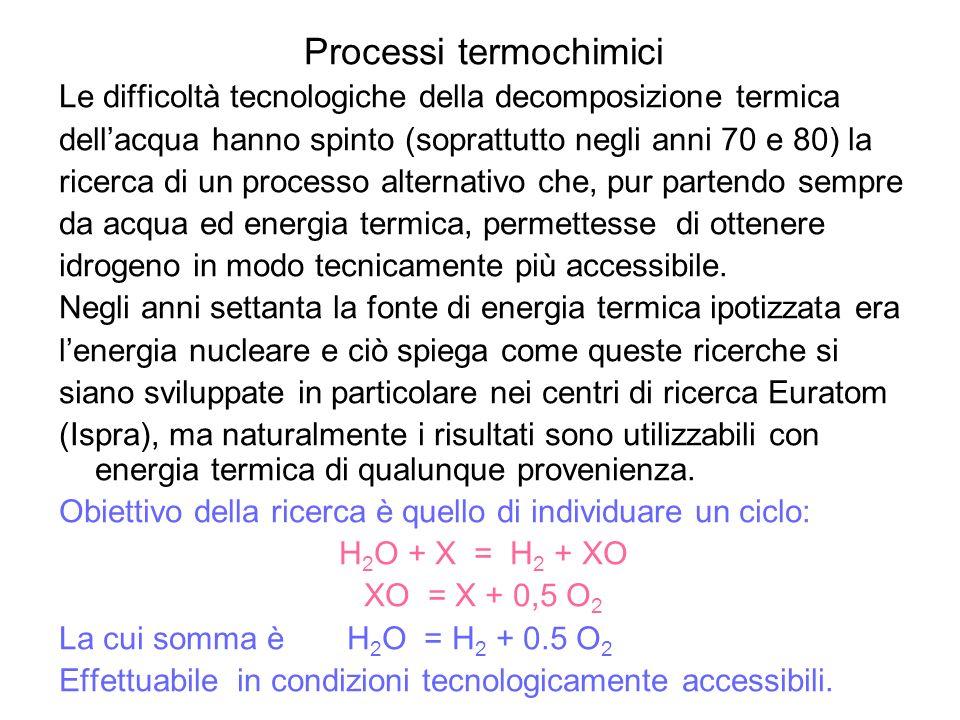 Processi termochimici