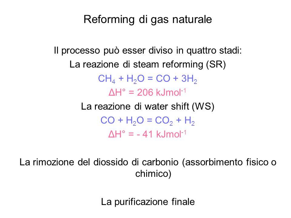 Reforming di gas naturale
