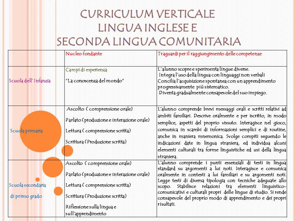 CURRICULUM VERTICALE LINGUA INGLESE E SECONDA LINGUA COMUNITARIA
