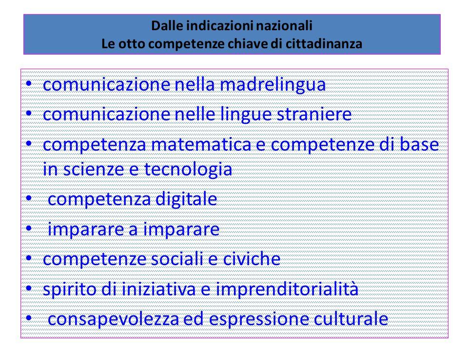 Dalle indicazioni nazionali Le otto competenze chiave di cittadinanza