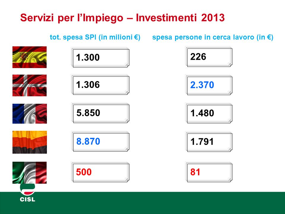 Servizi per l'Impiego – Investimenti 2013