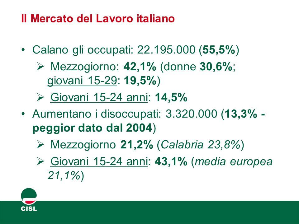 Il Mercato del Lavoro italiano – Occupati vs Disoccupati