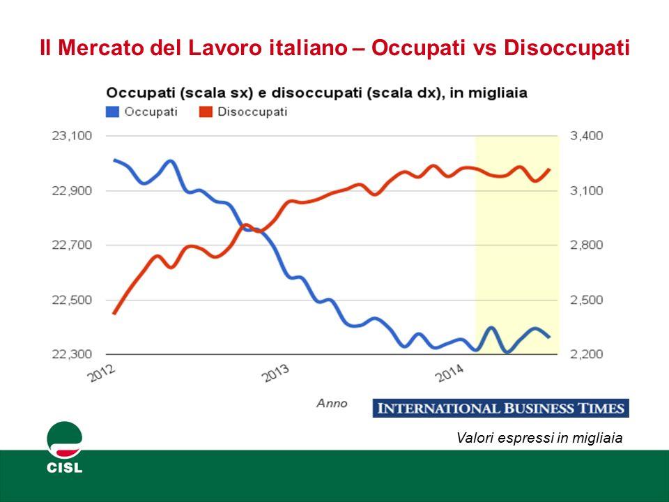 Il Mercato del Lavoro italiano – Disoccupazione