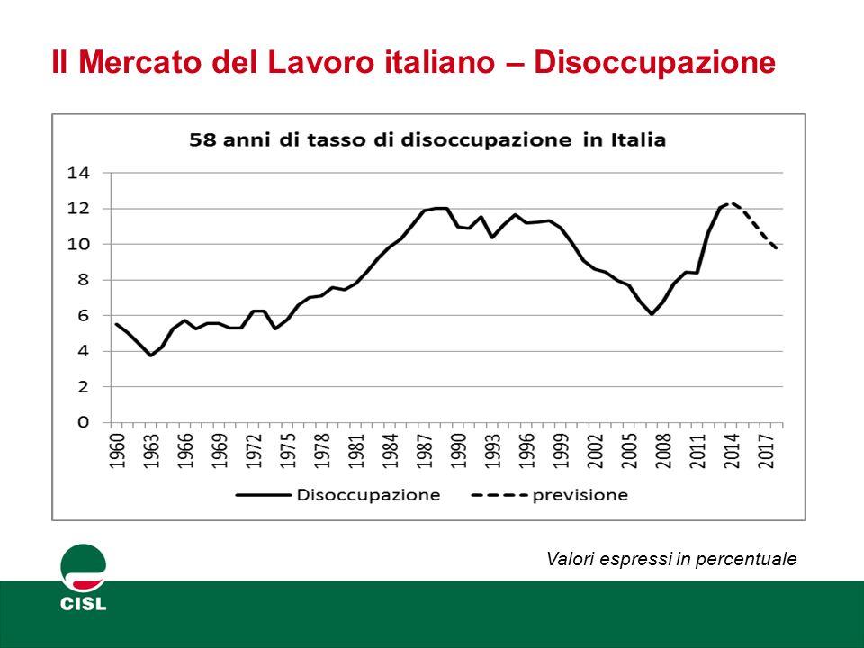 Il Mercato del Lavoro italiano – Disoccupazione giovanile