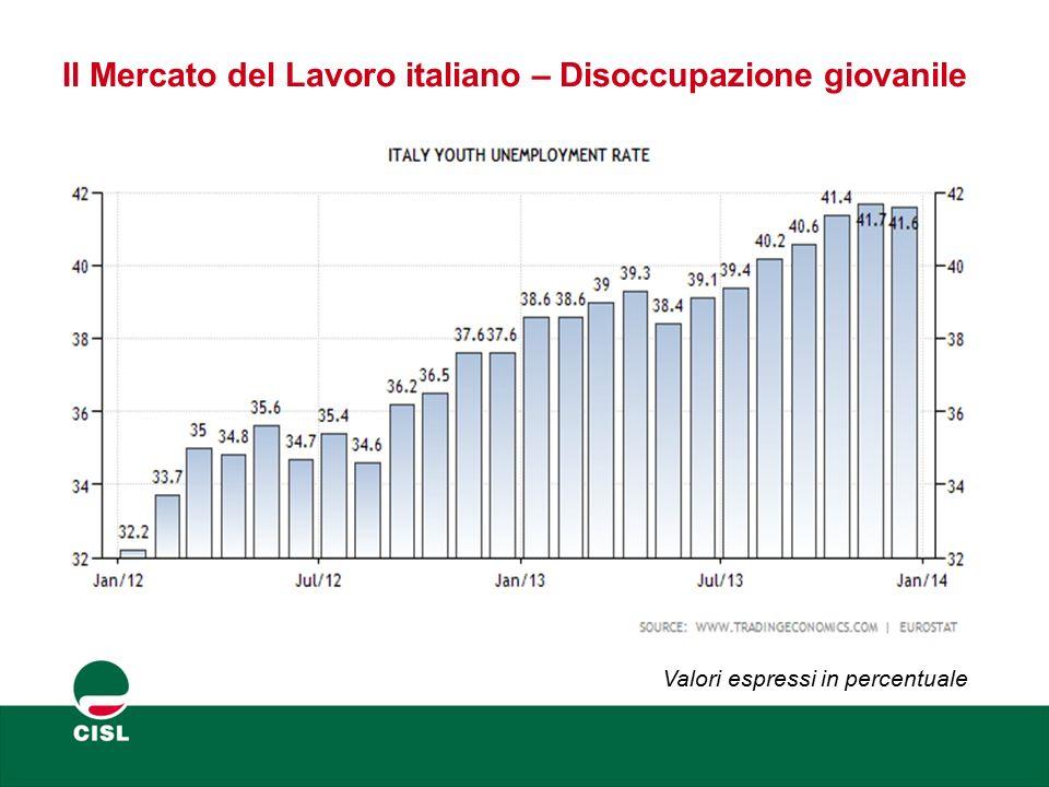 Il Mercato del Lavoro italiano – NEET