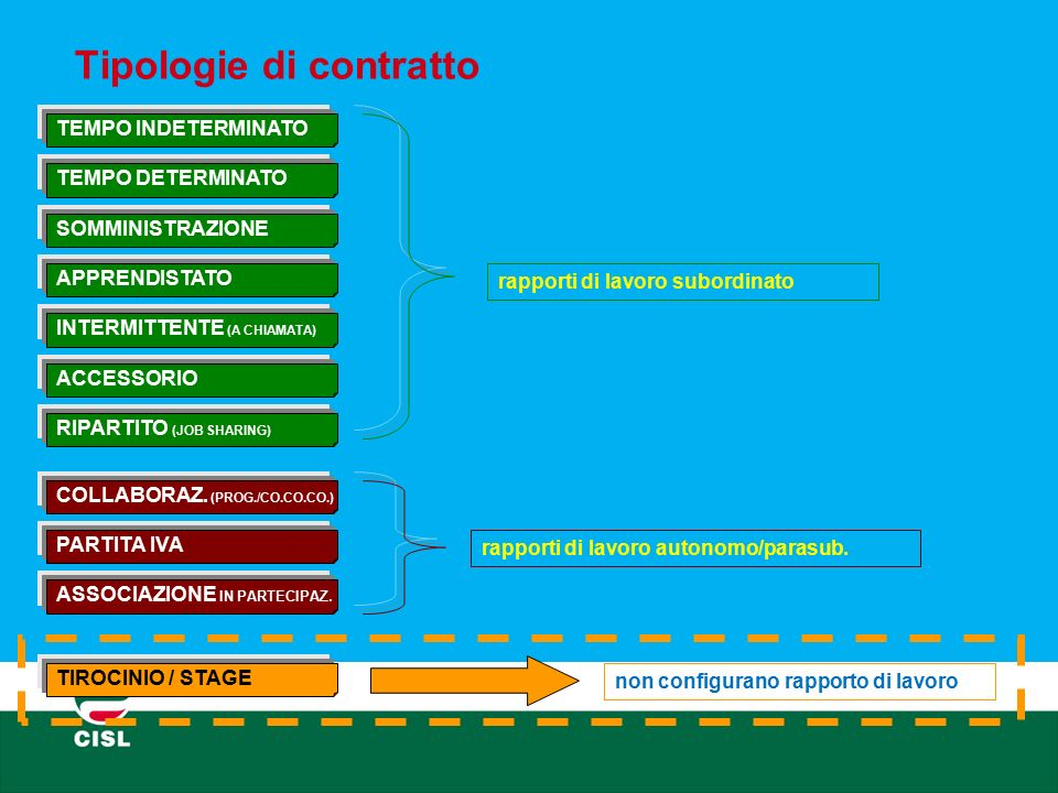 Tipologie di contratto
