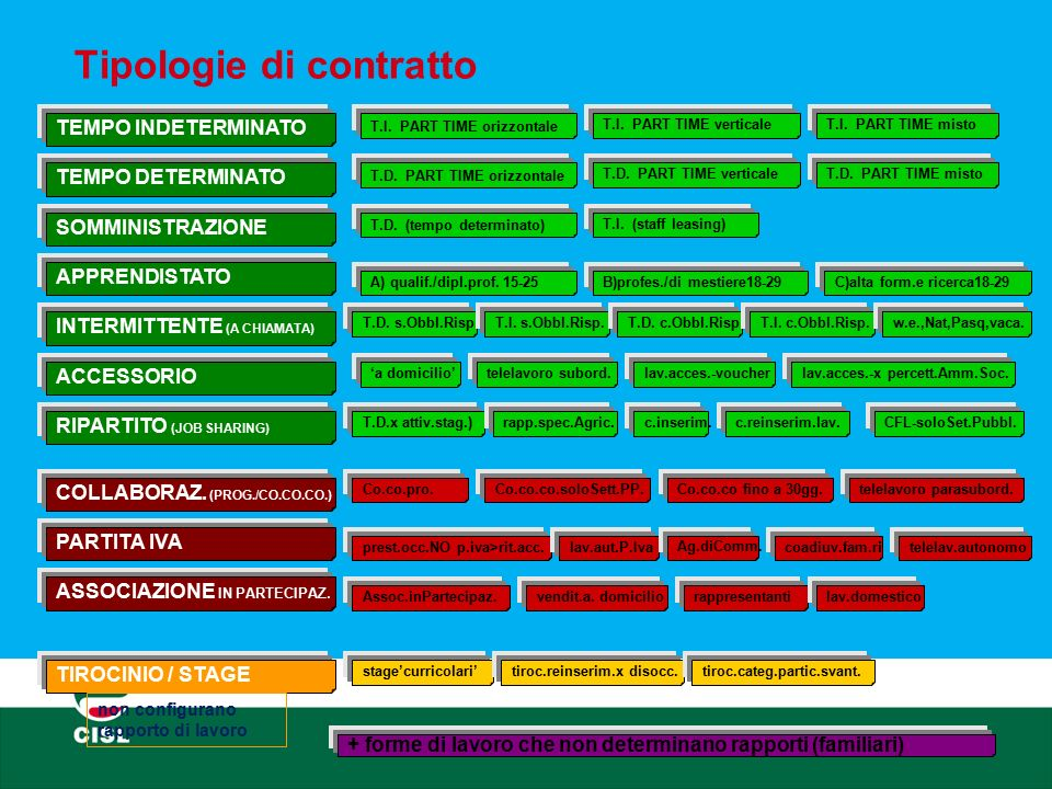 Tipologie di contratto post Jobs Act