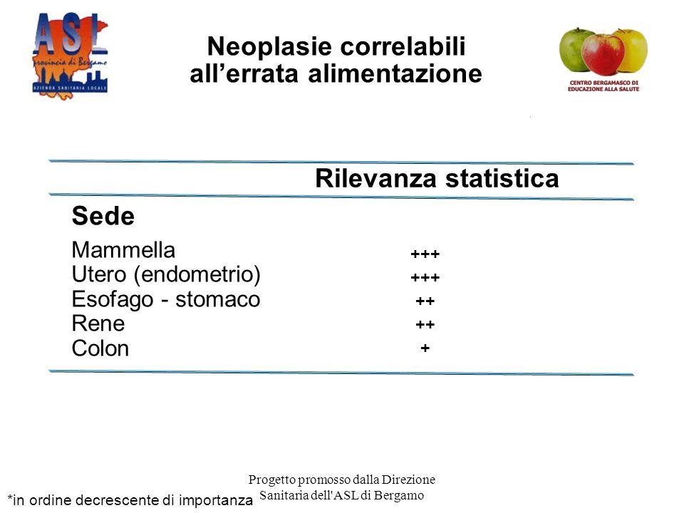 Neoplasie correlabili all'errata alimentazione