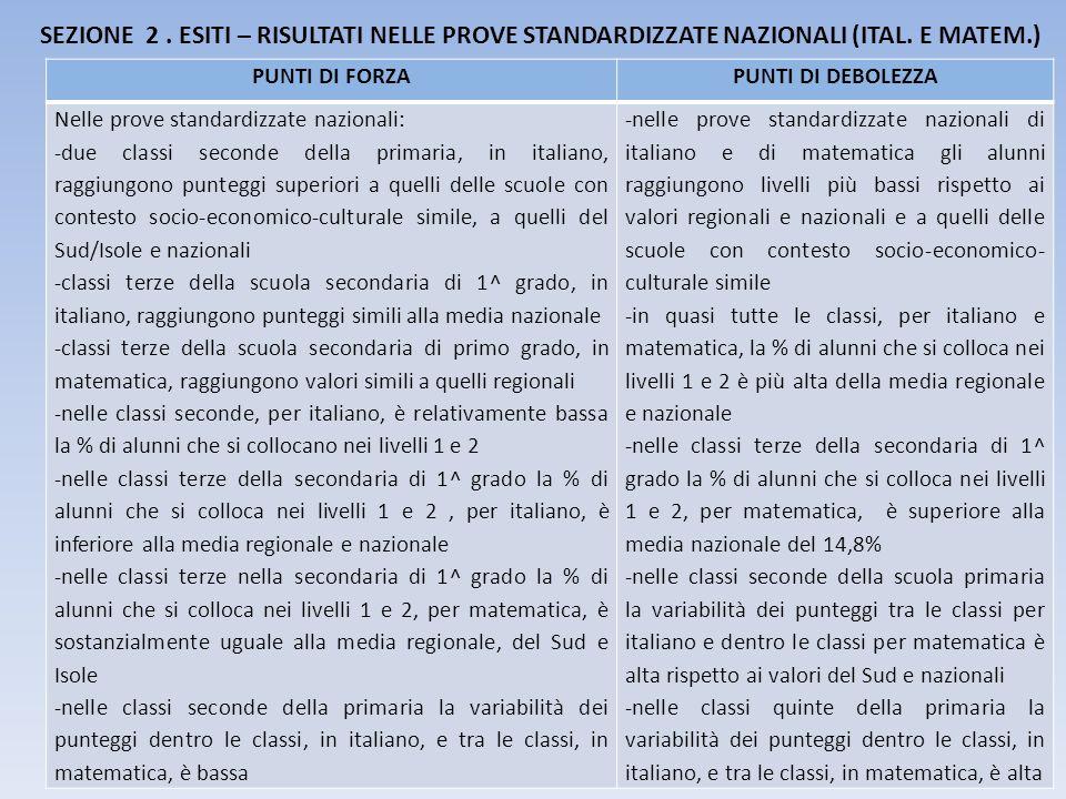 SEZIONE 2 . ESITI – RISULTATI NELLE PROVE STANDARDIZZATE NAZIONALI (ITAL. E MATEM.)