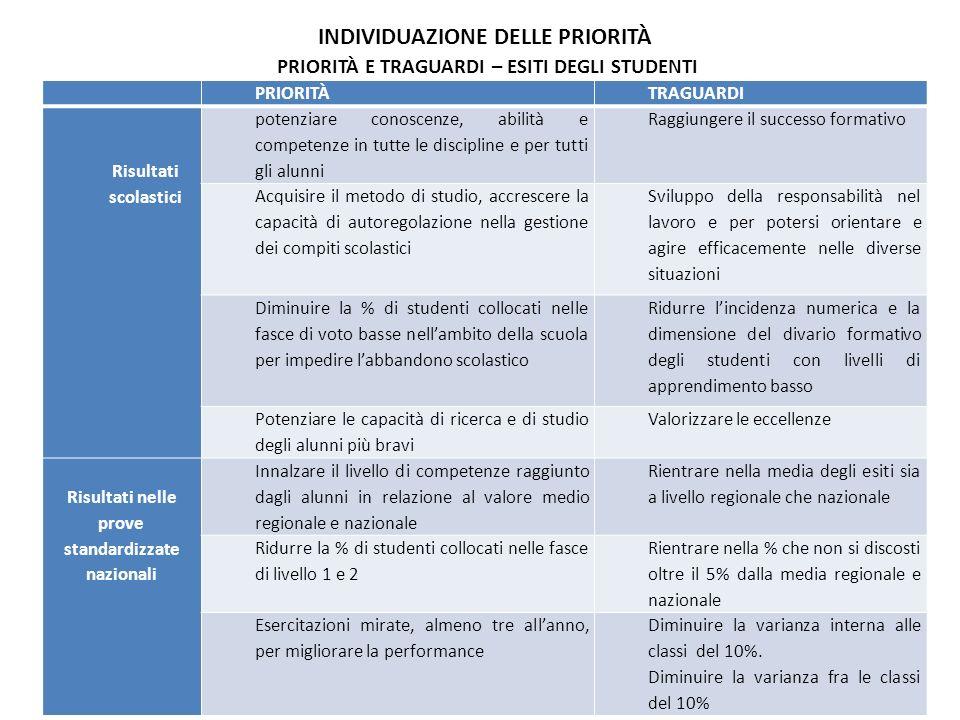 PRIORITÀ E TRAGUARDI – ESITI DEGLI STUDENTI