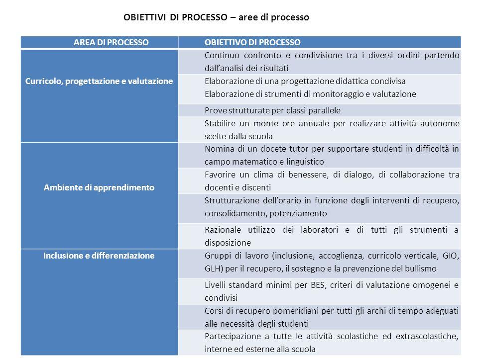 OBIETTIVI DI PROCESSO – aree di processo