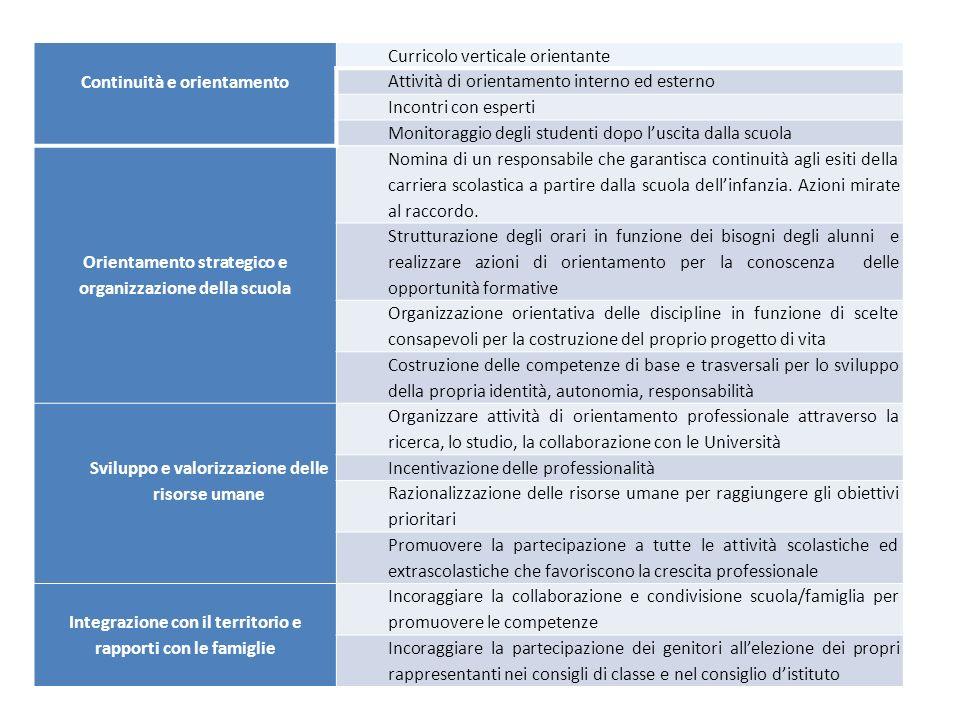 Continuità e orientamento Curricolo verticale orientante