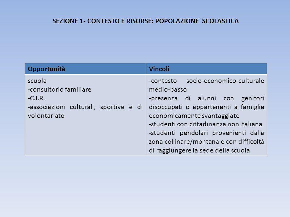 SEZIONE 1- CONTESTO E RISORSE: POPOLAZIONE SCOLASTICA