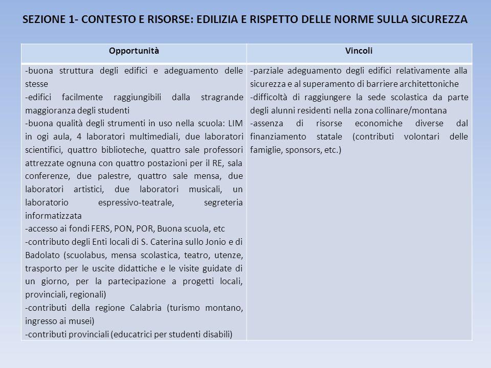 SEZIONE 1- CONTESTO E RISORSE: EDILIZIA E RISPETTO DELLE NORME SULLA SICUREZZA