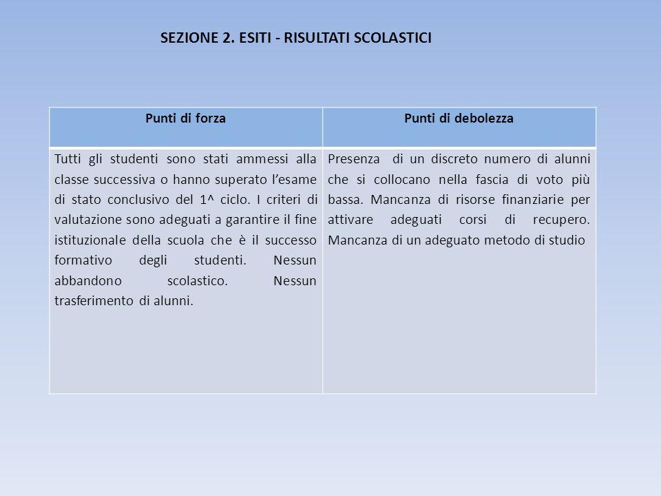 SEZIONE 2. ESITI - RISULTATI SCOLASTICI