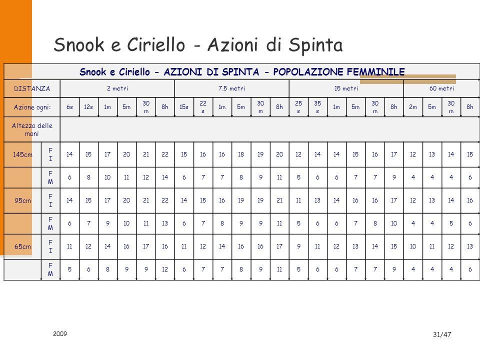 Snook e Ciriello - Azioni di Spinta