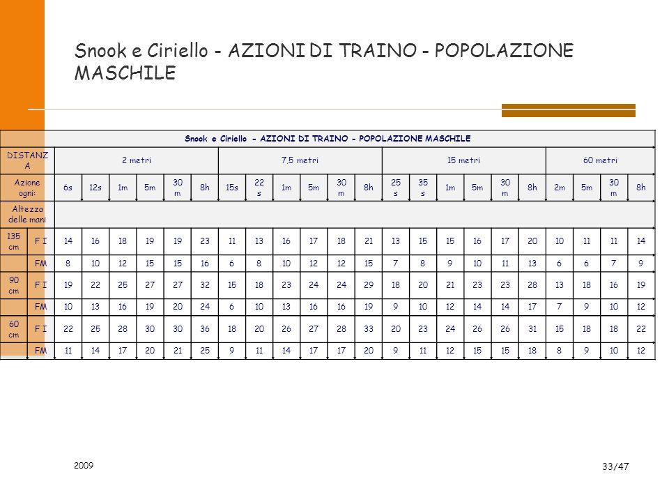 Snook e Ciriello - AZIONI DI TRAINO - POPOLAZIONE MASCHILE
