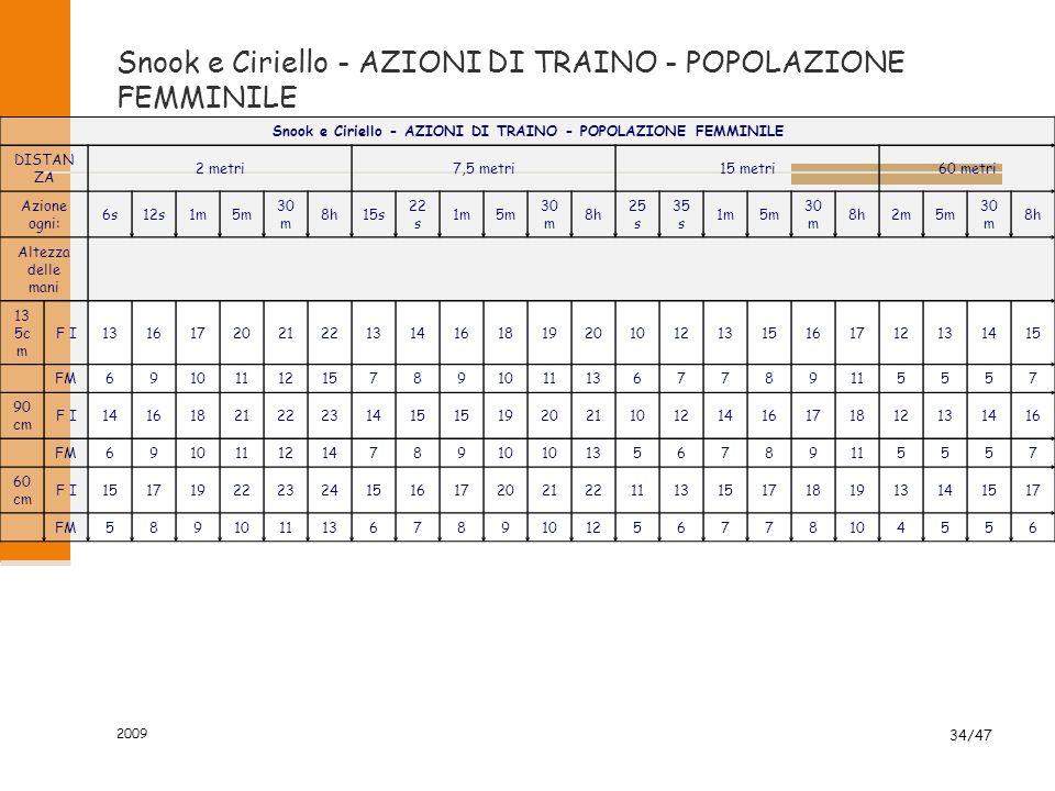 Snook e Ciriello - AZIONI DI TRAINO - POPOLAZIONE FEMMINILE