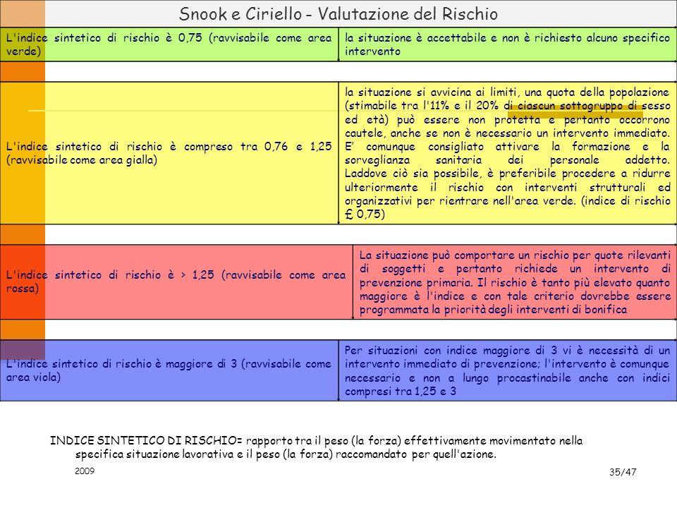 Snook e Ciriello - Valutazione del Rischio