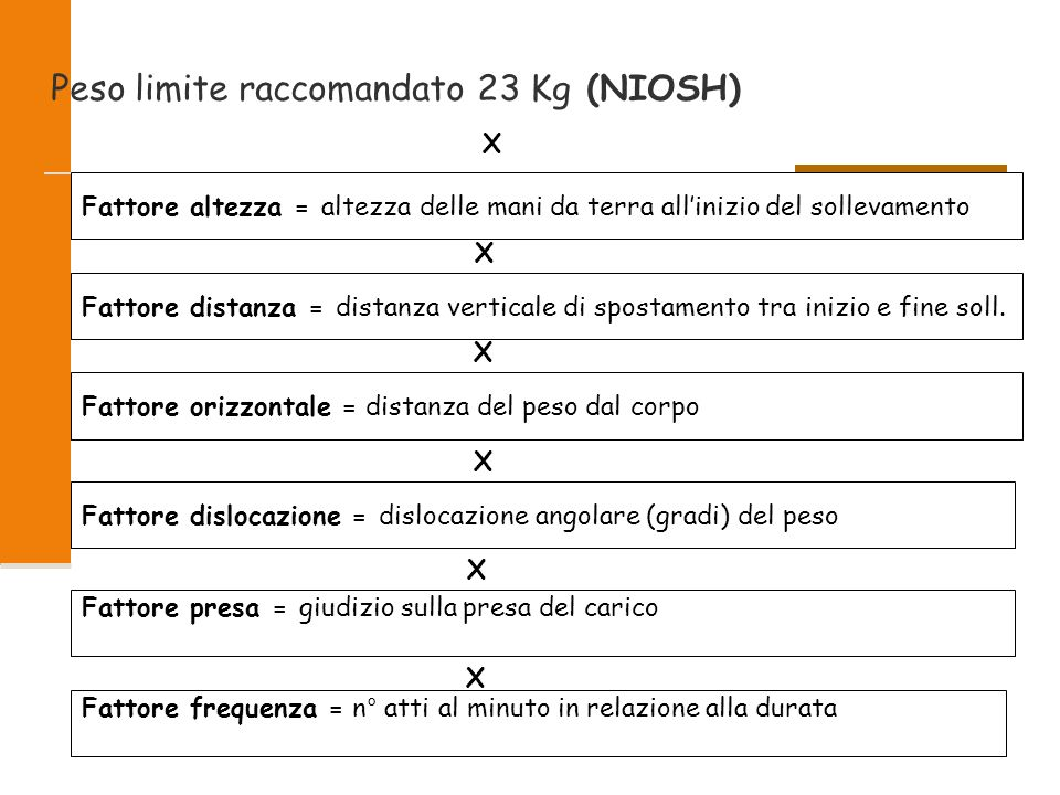Peso limite raccomandato 23 Kg (NIOSH)