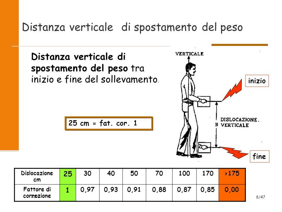 Distanza verticale di spostamento del peso