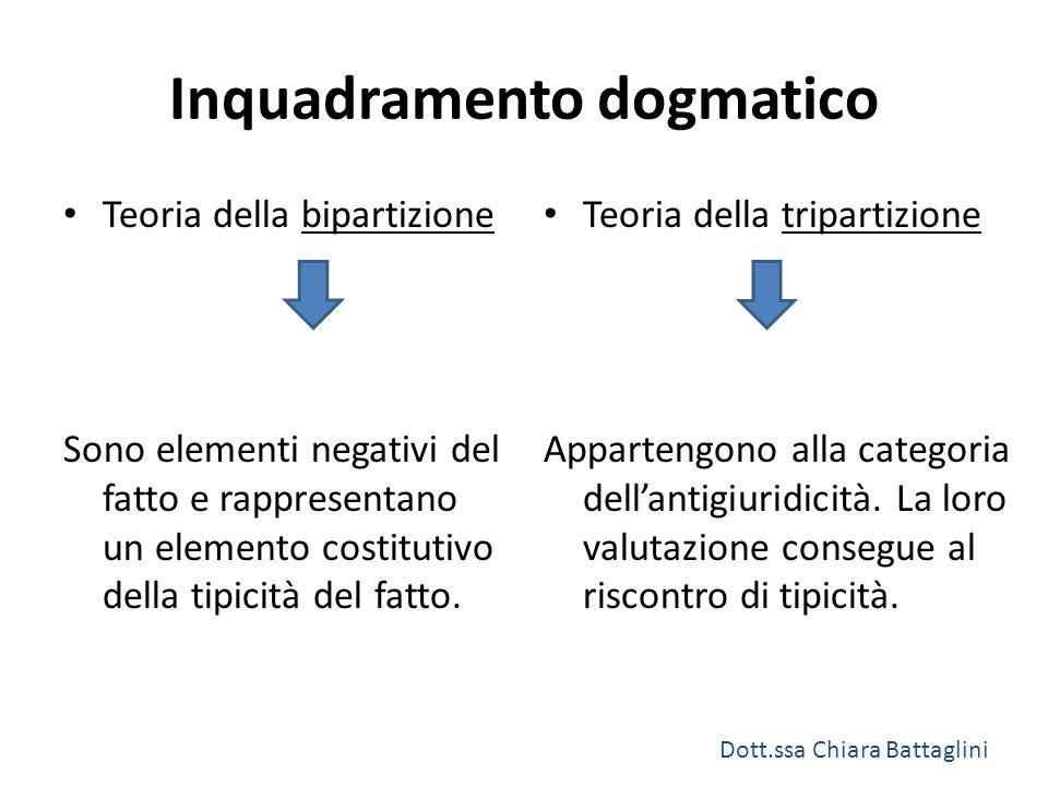Inquadramento dogmatico