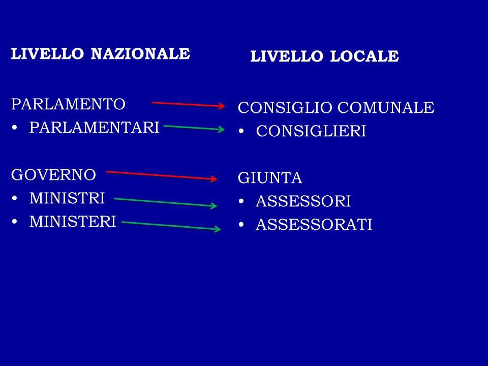 LIVELLO LOCALE LIVELLO NAZIONALE PARLAMENTO CONSIGLIO COMUNALE