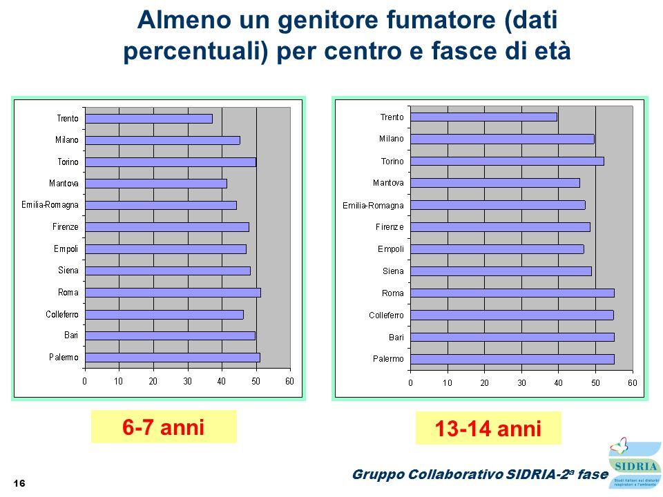 Almeno un genitore fumatore (dati percentuali) per centro e fasce di età