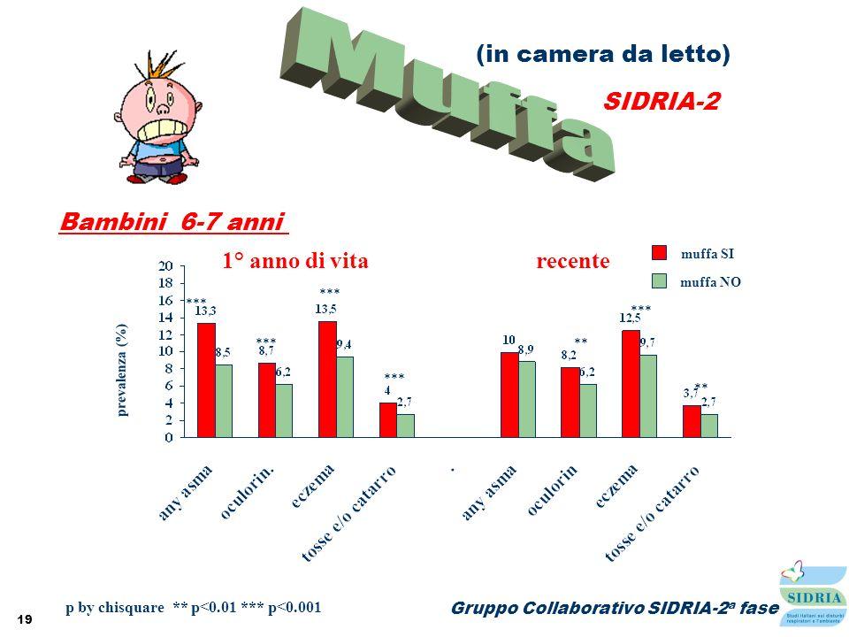 Muffa (in camera da letto) SIDRIA-2 Bambini 6-7 anni 1° anno di vita