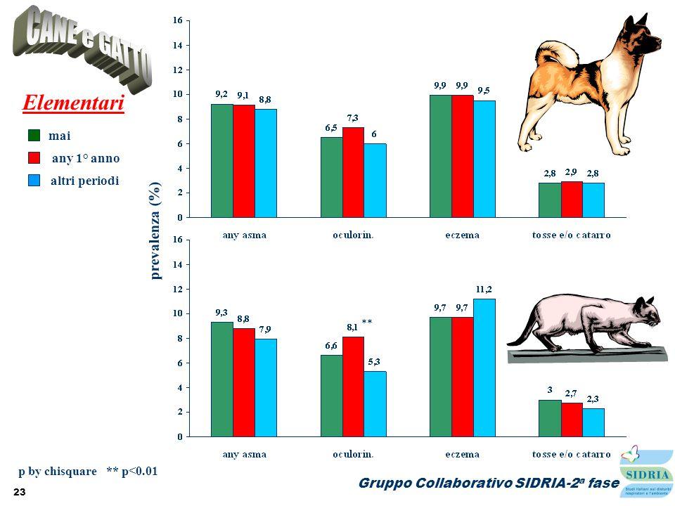 CANE e GATTO Elementari p by chisquare ** p<0.01 ** prevalenza (%)