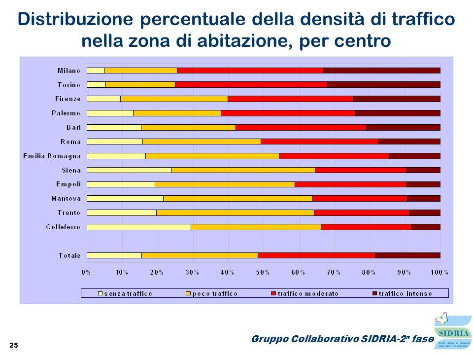 Distribuzione percentuale della densità di traffico