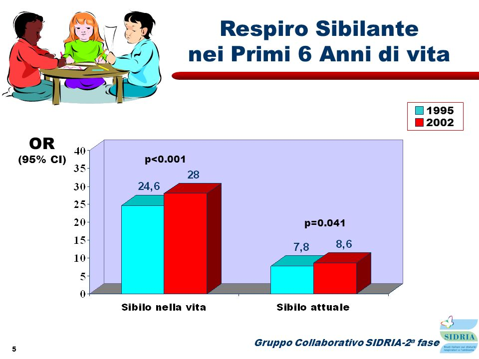 Respiro Sibilante nei Primi 6 Anni di vita OR 1995 2002 (95% CI)