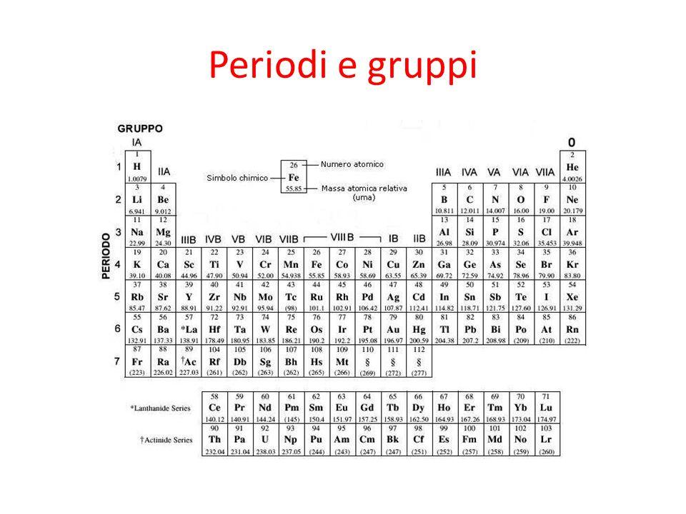 Periodi e gruppi