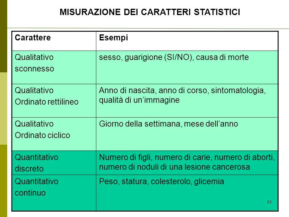MISURAZIONE DEI CARATTERI STATISTICI