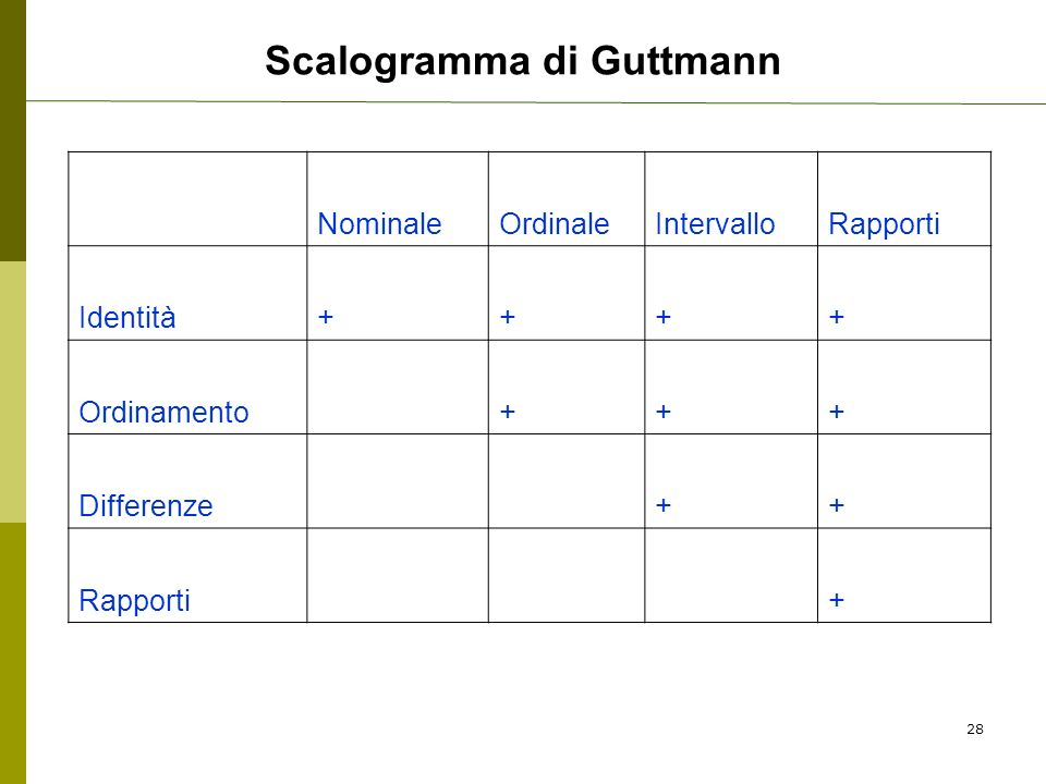 Scalogramma di Guttmann