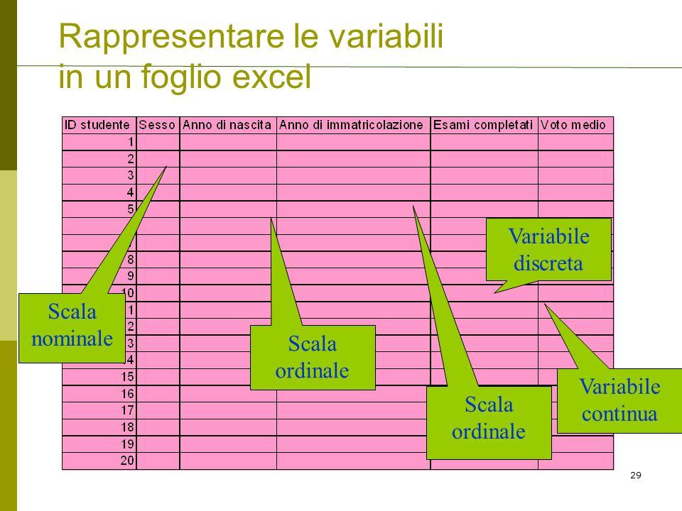 Rappresentare le variabili in un foglio excel