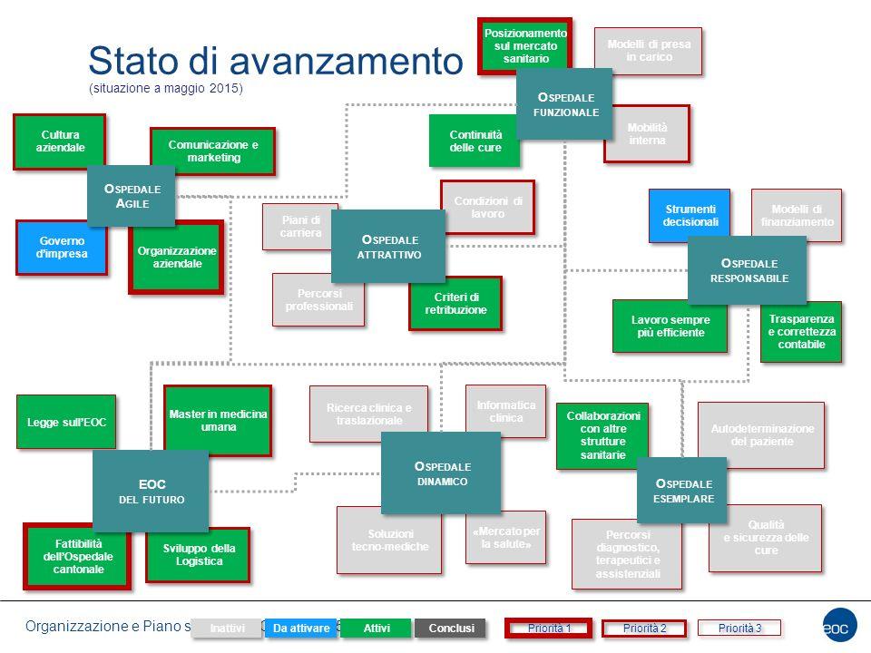 Stato di avanzamento Ospedale funzionale (situazione a maggio 2015)