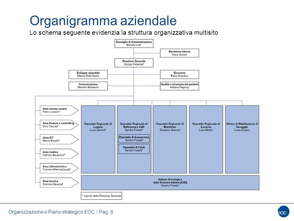 Organigramma aziendale Lo schema seguente evidenzia la struttura organizzativa multisito