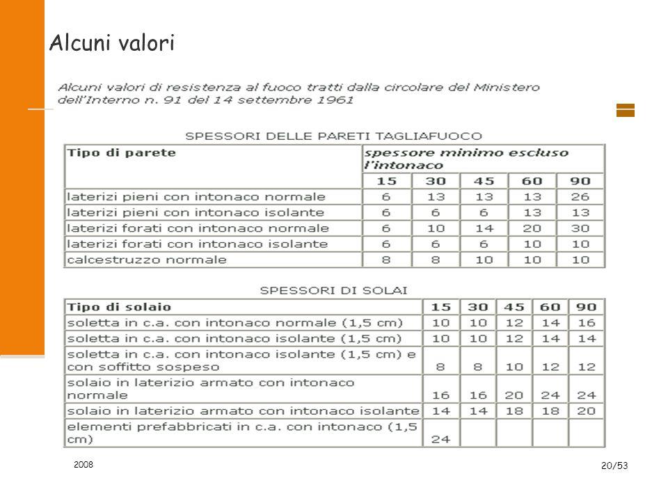 Alcuni valori 2008