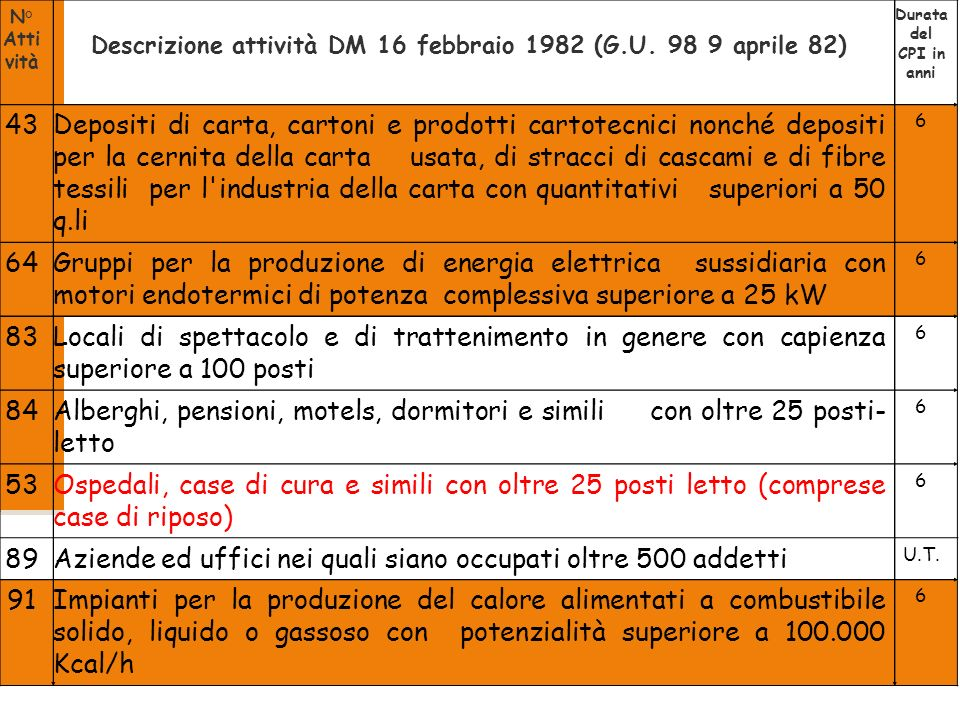 Descrizione attività DM 16 febbraio 1982 (G.U. 98 9 aprile 82)